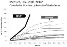 Measles is Back!