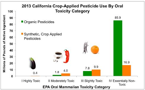 California use of organic pesticides