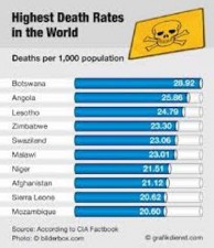 World Death Rates