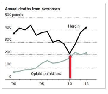 OxyCon-heroin