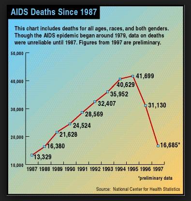 AIDSgraph