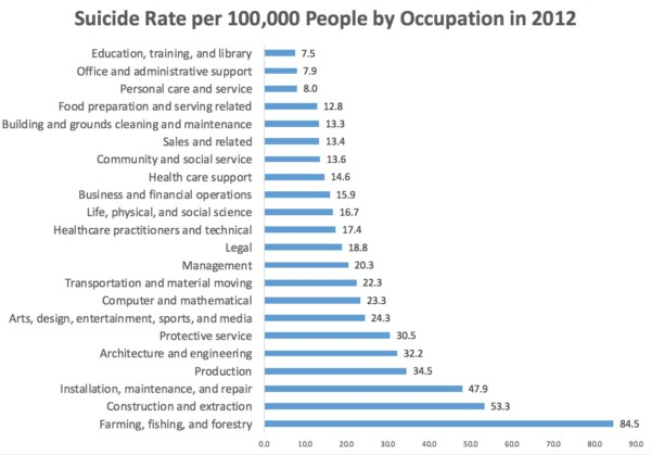 The Deadliest Jobs: Fatal Injuries and Suicides | American