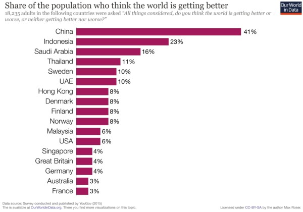 Global pessimism. (Credit: YouGov/Max Roser/Our World in Data)