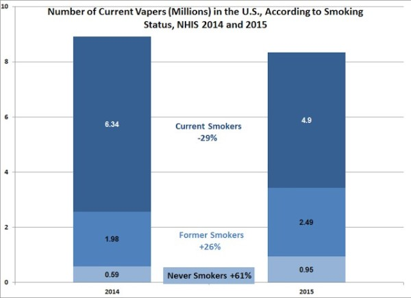 Vaping US 2014-2015