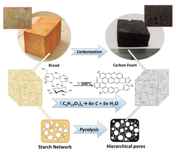 Making carbon foam from bread. (Ye Yuan et al., ACS Appl. Mater. Interfaces, 2016.)