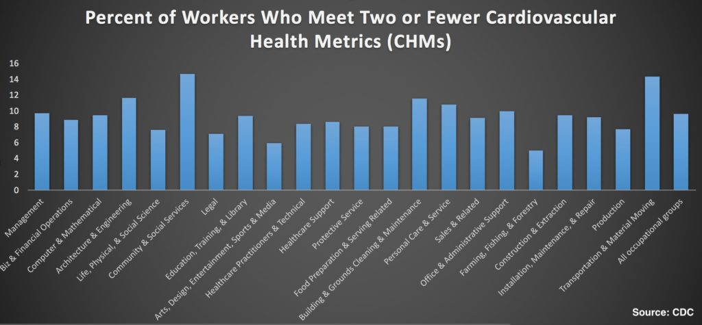 Which Jobs Have Heart Healthy Employees? | American Council
