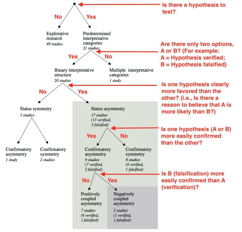 Sven Ove Hansson, Found Sci, 2006. DOI: 10.1007/s10699-004-5922-1